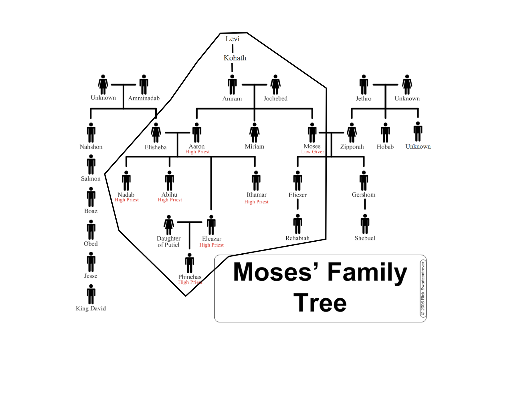 moses-and-aaron-family